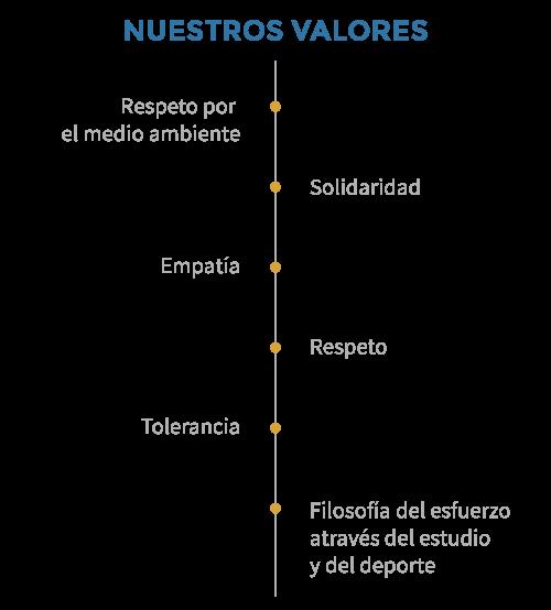 Colegio Villaeuropa - Nuestros valores